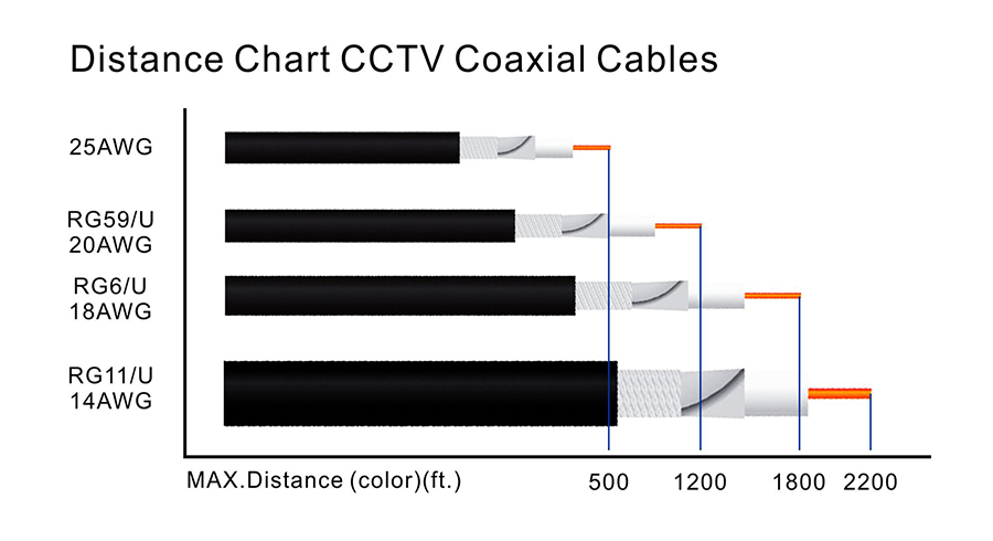 900Distance Chart CCTV Coaxial Cables