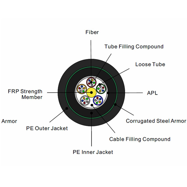 Duplex Jacket/Armor UG Buried Outdoor Stranded Loose Tube Fiber optic Cable with FPR Dielectric strength menber PE Sheath GYFTA53