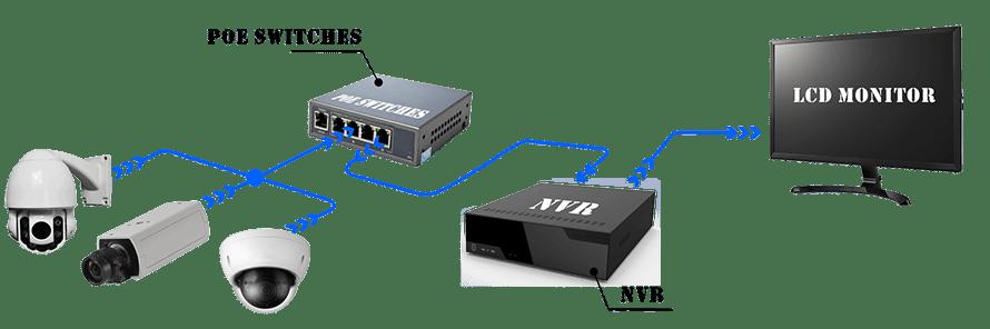 CCTV & Video Surveillance systems